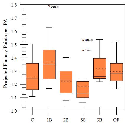 Box plot showing position scarcity.