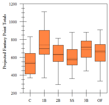 Rockin' box plot showing total projected points from players at each position