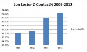 lestercontactrate