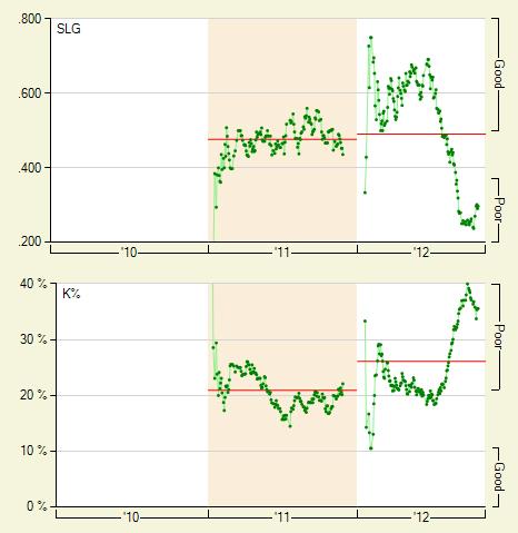 trumbo_2012_charts