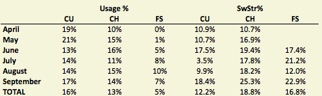 Buchholz Pitch Table