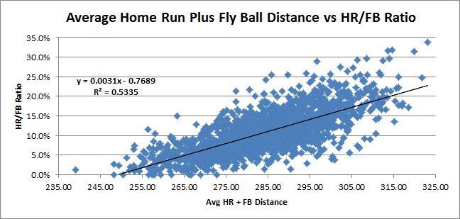 Avg Distance vs HR-FB Ratio