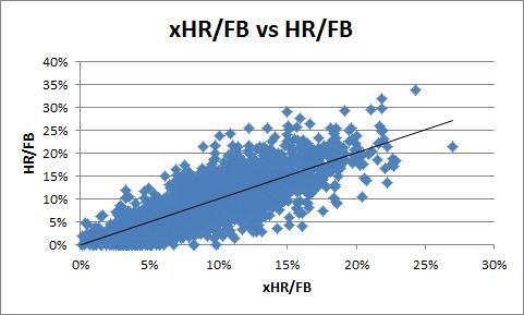 xHR/FB vs HR/FB