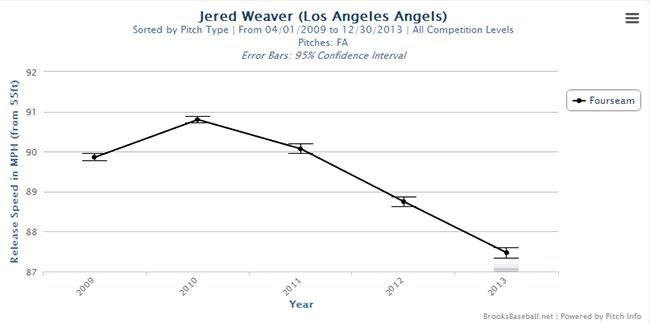 weaver_velocity