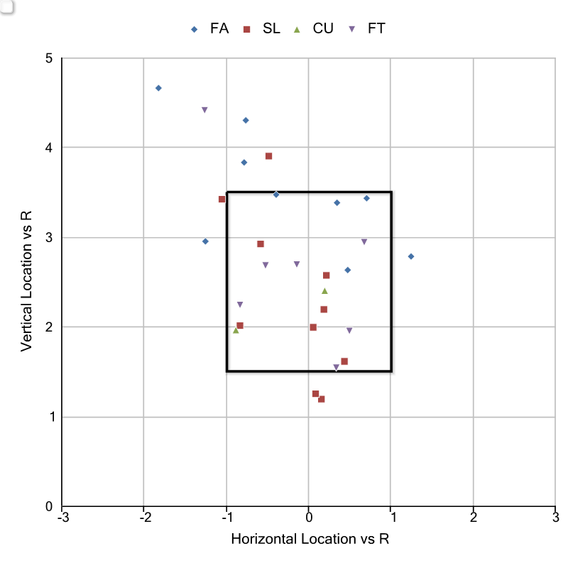 Pitch Location v R