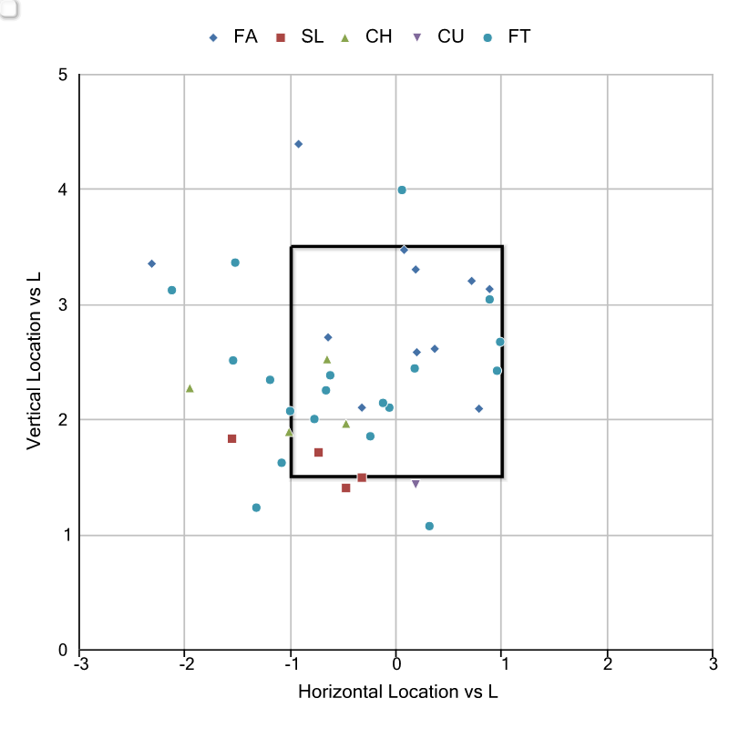 Pitch Location vs L