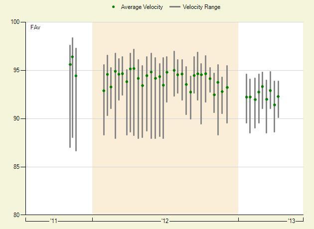 Moore Fastball Velocity