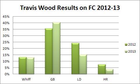 woodFC