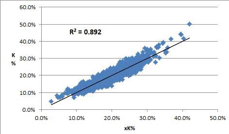xK Percentage