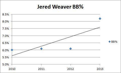 Weaver BB%