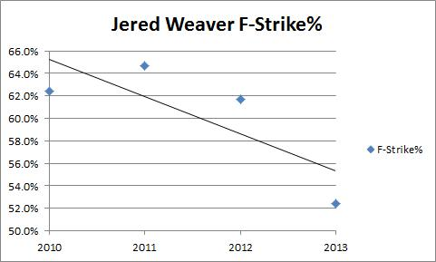 Weaver F-Strike%