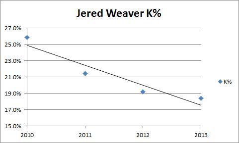 Weaver K%