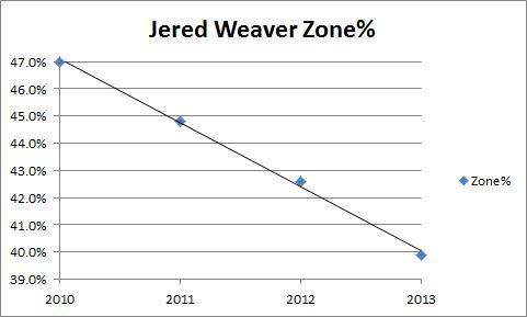 Weaver Zone%