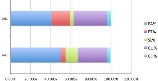 nova_2012-13-pitch-usage