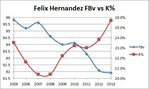 Felix Velocity vs K