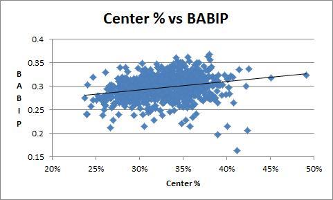 Center % vs BABIP