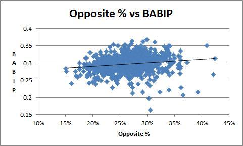 Opposite % vs BABIP
