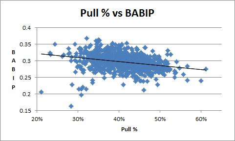 Pull % vs BABIP