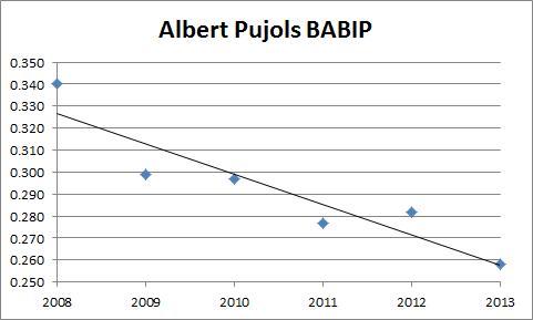 Albert Pujols BABIP