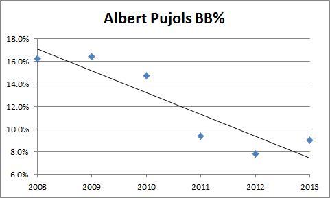Albert Pujols BB