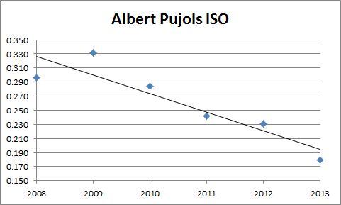 Albert Pujols ISO