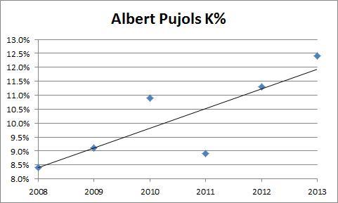 Albert Pujols K