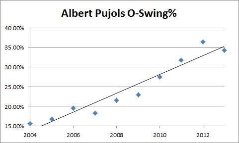 Albert Pujols O-Swing