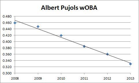Albert Pujols wOBA