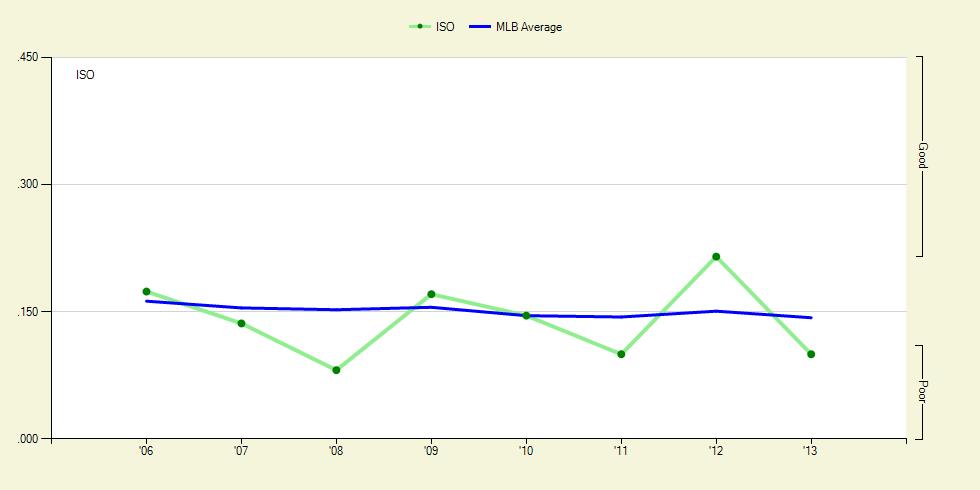 Ruiz ISO Graph
