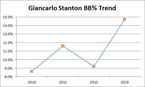 Giancarlo Stanton BB%