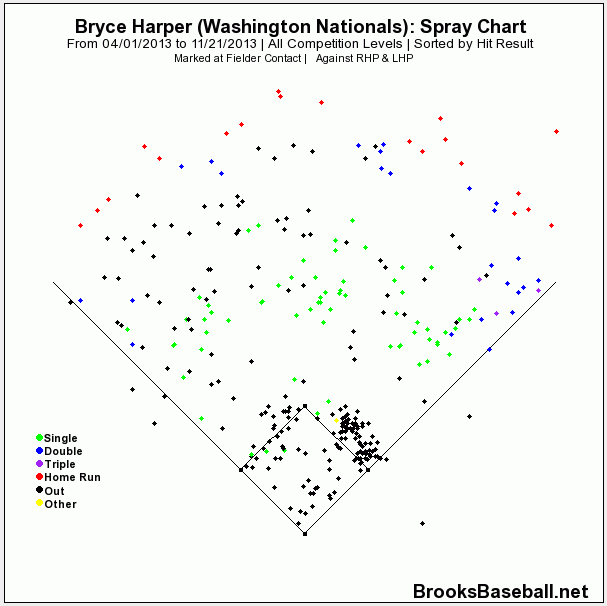 Harper Spray