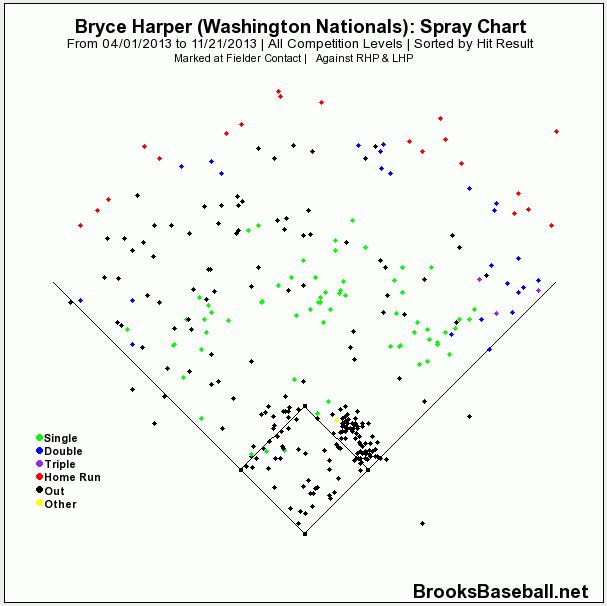 Harper Spray
