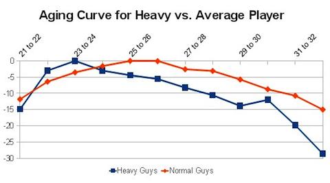 heavyCurve2