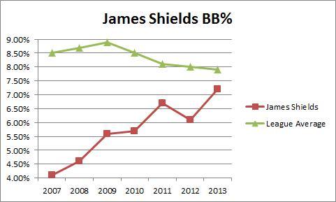 James Shields BB
