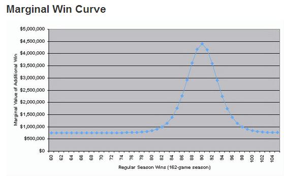 Marginal Win Curve