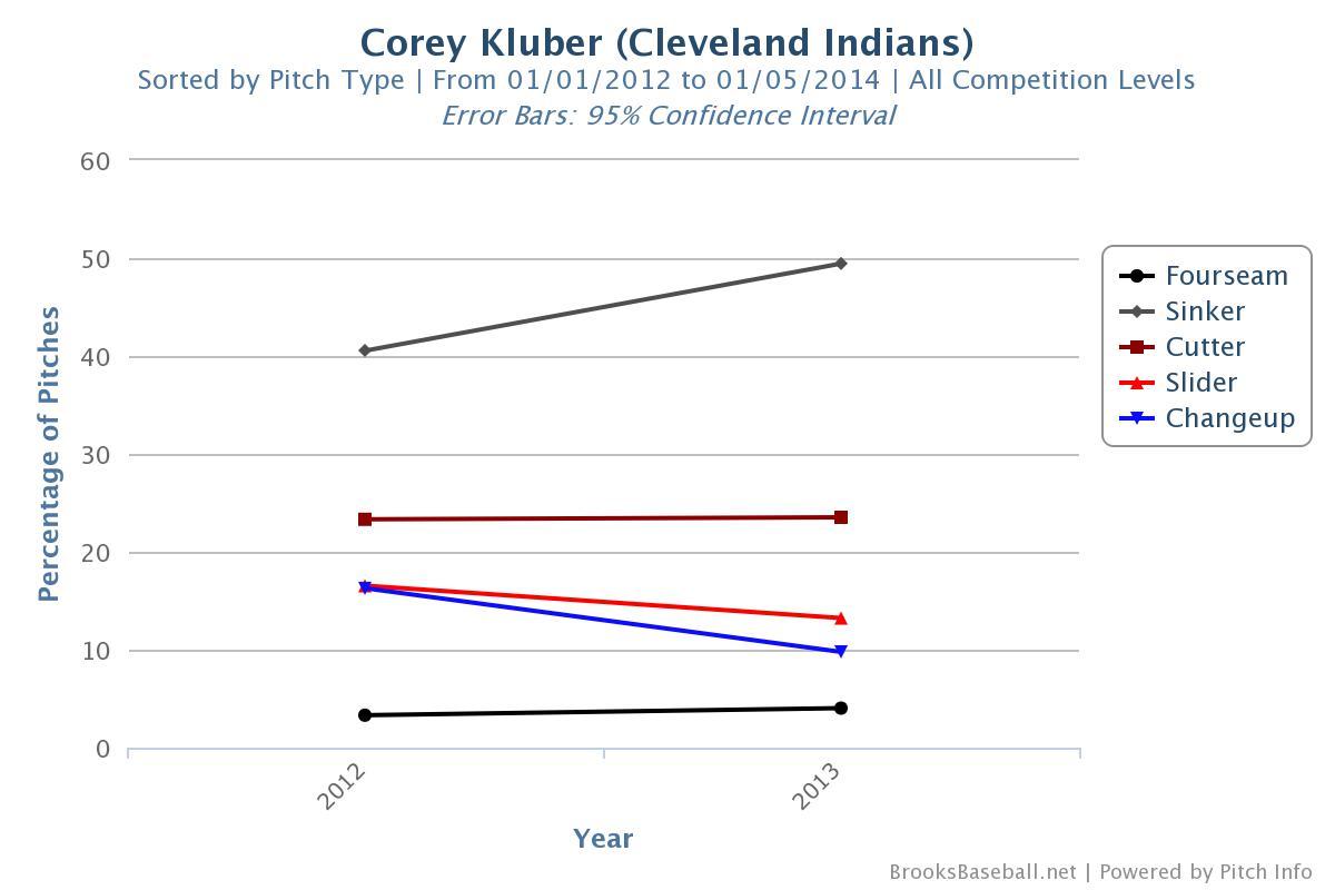 Corey Kluber Pitch Mix
