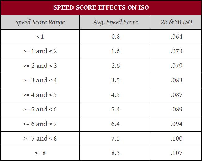 SPD affect ISO