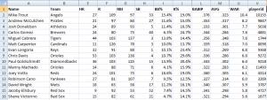 2013 stats worksheet