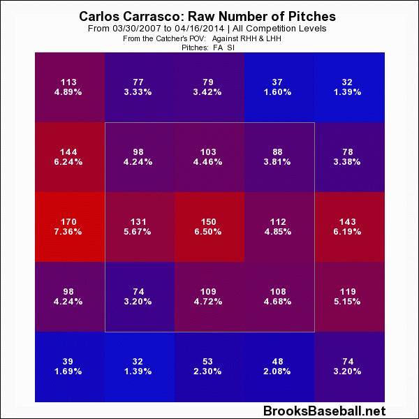 Carlos Carrasco Fastball Location