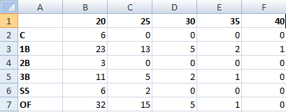 SUMPRODUCT Grid Example2