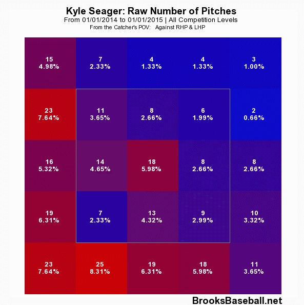 seager 2014