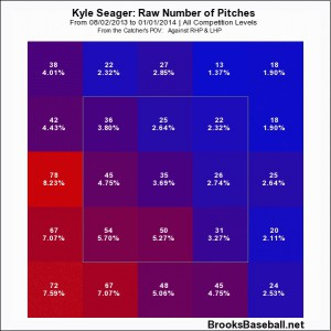 seager after