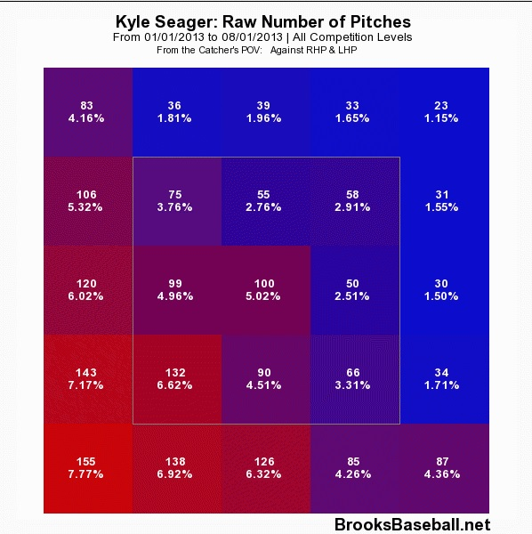 seager before