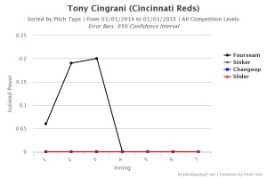 Tony Cingrani ISO vs Pitch Type by Inning 2014