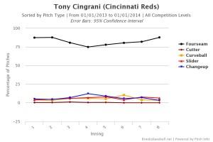 Tony Cingrani Pitch Type by Inning 2013