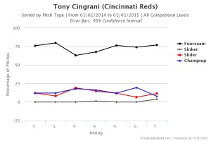 Tony Cingrani Pitch Type by Inning 2014