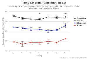 Tony Cingrani Velocity by Inning 2014
