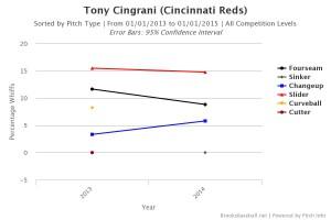 Tony Cingrani Whiff Percentage by Pitch Type 2013-2014