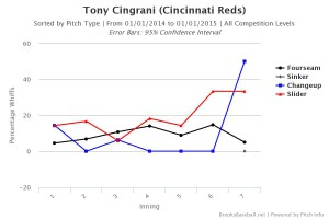 Tony Cingrani Whiff Percentage by Pitch Type by Inning 2014