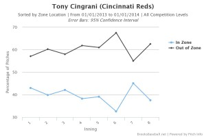 Tony Cingrani Zone by Inning 2013